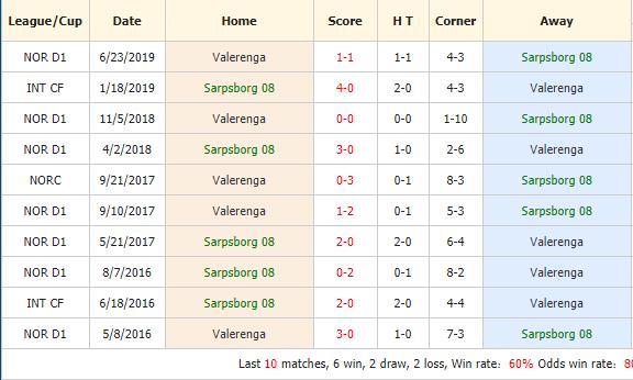 Soi-keo-bong-da-Sarpsborg-08-FF-vs-Valerenga-4