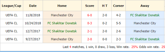 Soi-keo-bong-da-Shakhtar-Donetsk-vs-Manchester-City-4