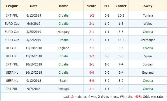 Soi-keo-bong-da-Slovakia-vs-Croatia-3