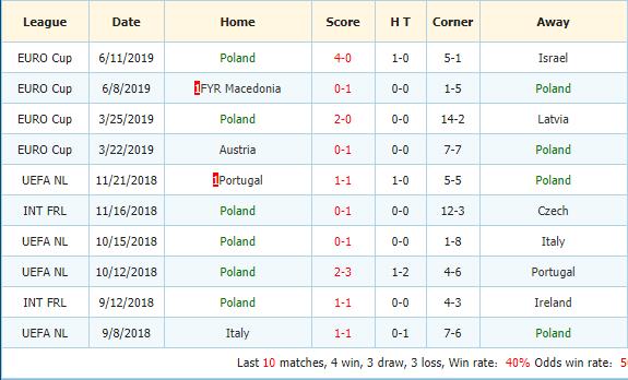 Soi-keo-bong-da-Slovenia-vs-Ba-Lan-3