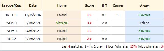Soi-keo-bong-da-Slovenia-vs-Ba-Lan-4