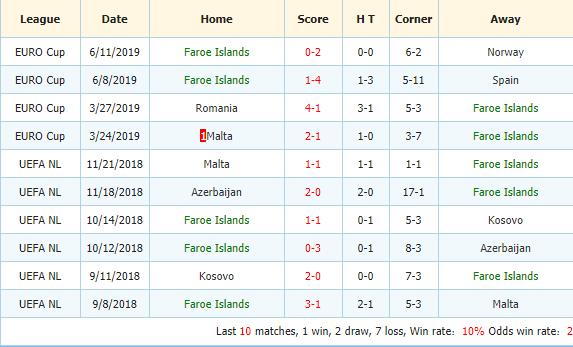 Soi-keo-bong-da-Tây-Ban-Nha-vs-Đảo-Faroe-3