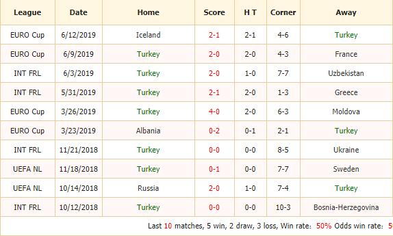 Soi-keo-bong-da-Thổ Nhĩ Kỳ-vs-Andorra-2