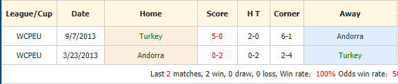 Soi-keo-bong-da-Thổ Nhĩ Kỳ-vs-Andorra-4