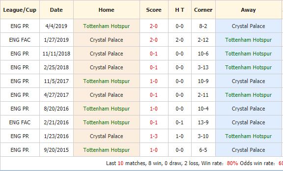 Soi-keo-bong-da-Tottenham-vs-Crystal-Palace-4
