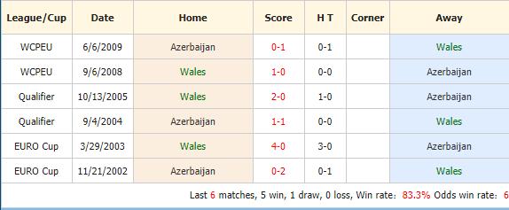 Soi-keo-bong-da-Wales-vs-Azerbaijan-4