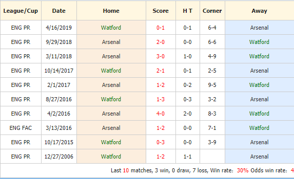 Soi-keo-bong-da-Watford-vs-Arsenal-4
