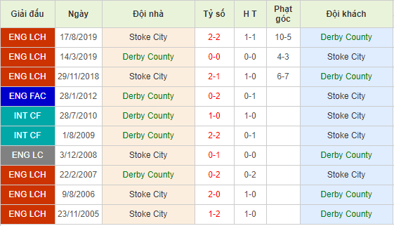 Nhan-dinh-keo-bong-da-Derby-vs-Stoke-City-4