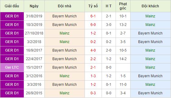 Nhan-dinh-keo-bong-da-FSV-Mainz-05-vs-Bayern-Munich-4