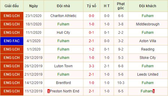 Nhan-dinh-keo-bong-da-Fulham-vs-Huddersfield-2