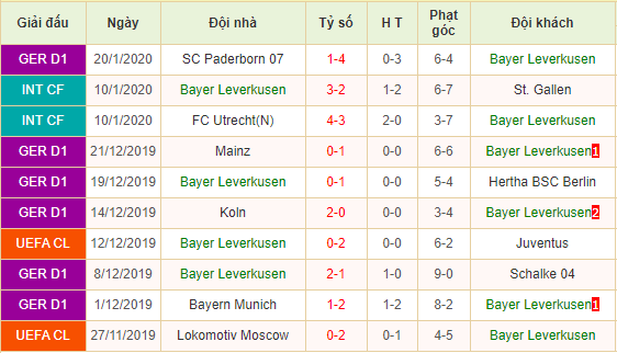 Soi-keo-bong-da-1899-Hoffenheim-vs-Bayer-Leverkusen-3
