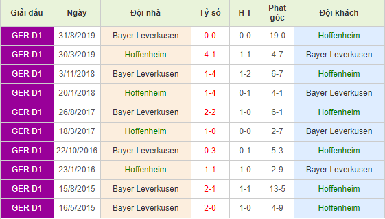 Soi-keo-bong-da-1899-Hoffenheim-vs-Bayer-Leverkusen-4