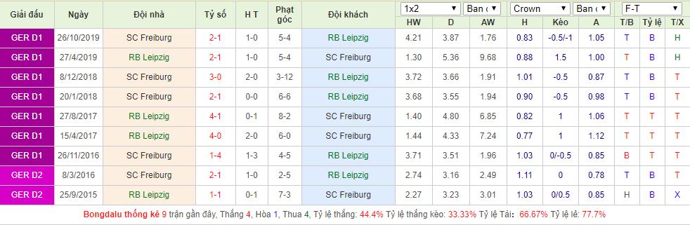 RB Leipzig vs SC Freiburg