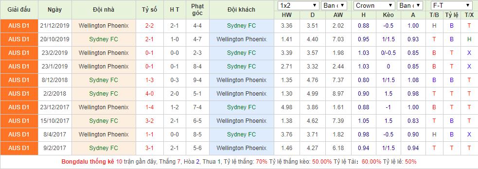 Sydney FC vs Wellington Phoenix