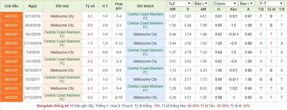 Central Coast Mariners FC vs Melbourne City