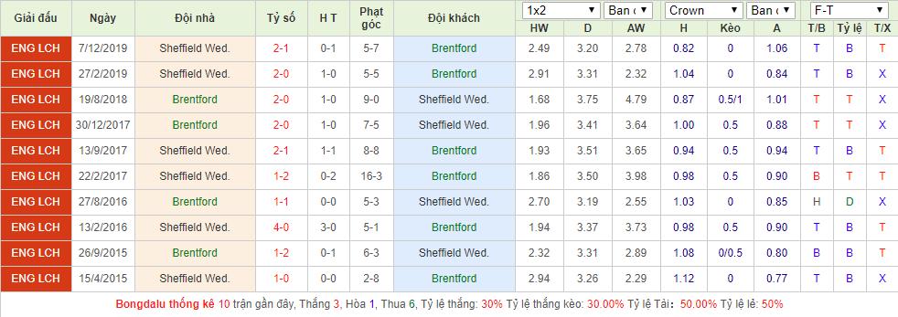 Brentford vs Sheffield Wednesday