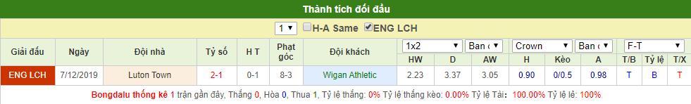 Wigan vs Luton