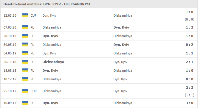 Soi-keo-bong-da-Dynamo-Kyiv-vs-FC-Oleksandriya-4