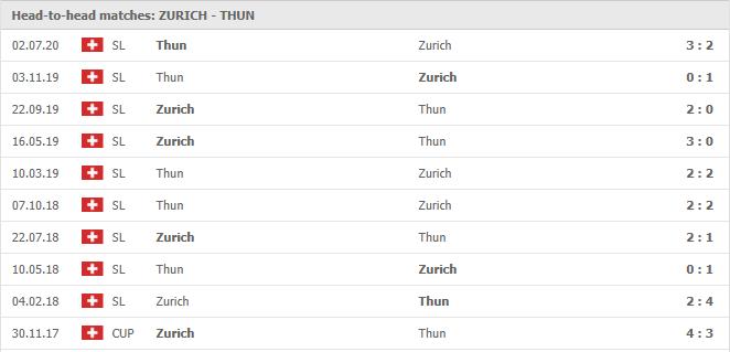 Nhan-dinh-keo-bong-da-FC-Zurich-vs-FC-Thun-4