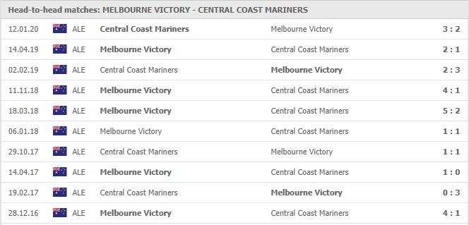 Nhan-dinh-keo-bong-da-Melbourne-Victory-vs-Central-Coast-Mariners-FC-4