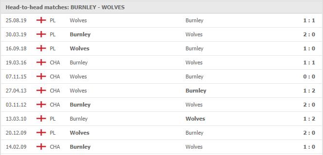 Soi-keo-bong-da-Burnley-vs-Wolves-4