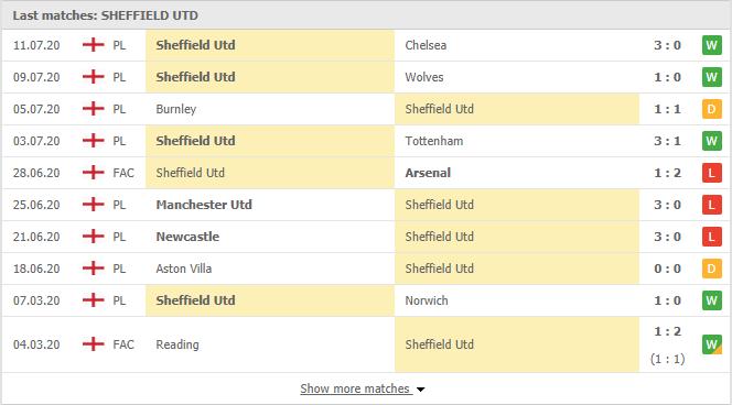 Soi-keo-bong-da-Leicester-vs-Sheffield-Utd-3