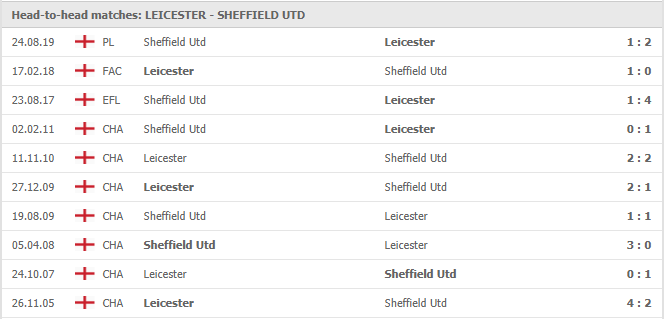 Soi-keo-bong-da-Leicester-vs-Sheffield-Utd-4