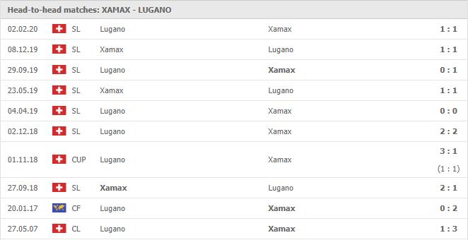 Soi-keo-bong-da-Neuchatel-Xamax-FC-vs-FC-Lugano-4