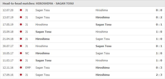 Soi-keo-bong-da-Sanfrecce-Hiroshima-vs-Sagan-Tosu-4