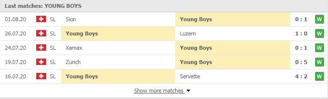 Soi-keo-bong-da-Young-Boys-vs-FC-St.-Gallen-2