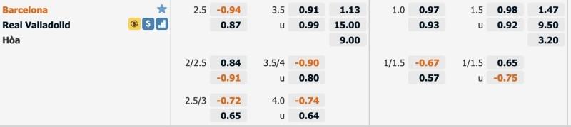 Thông tin bảng kèo, tỷ lệ Barcelona vs Real Valladolid