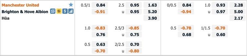 Thông tin bảng kèo, tỷ lệ Manchester United vs Brighton