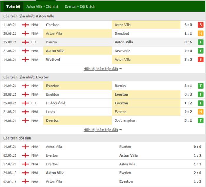Nhận định bóng đá Aston Villa vs Everton 23h30 ngày 18/09 - Ngoại hạng Anh